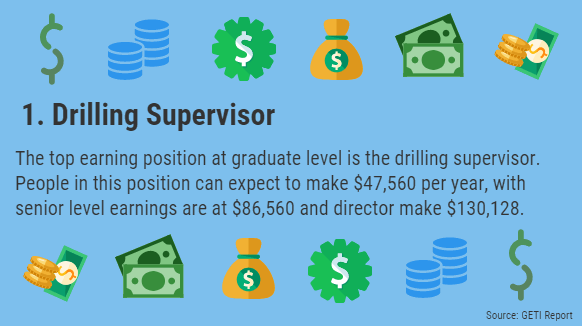 1 grad - Top 10 Highest Paying Oil Jobs for Graduates