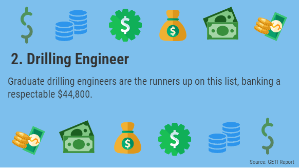 2 grad - Top 10 Highest Paying Oil Jobs for Graduates