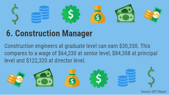 6 - Top 10 Highest Paying Oil Jobs for Graduates