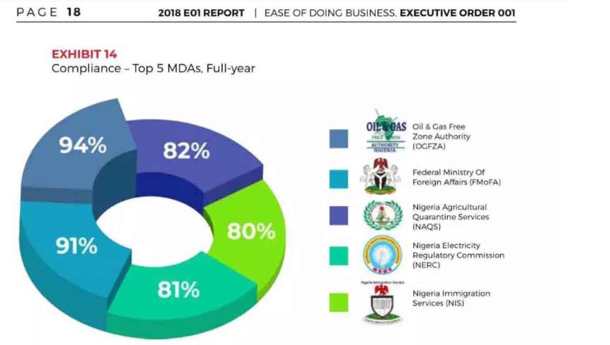 gggg - OGFZA Ranks No. 1 among 44 MDAs on FG's Ease of Doing Business (EO1) Report