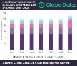 unnamed 300x255 - Kuwait and Nigeria will be growth engines of LNG industry in Middle East and Africa, says GlobalData