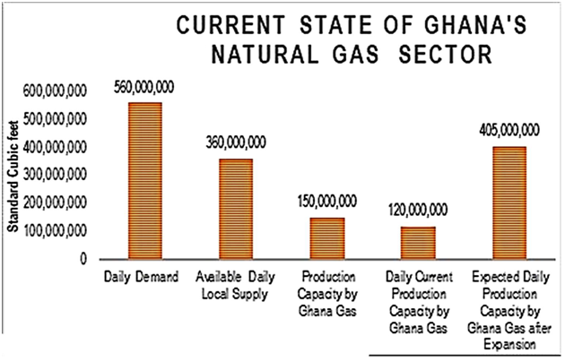 Current State Of Ghana's Natural Gas Sector